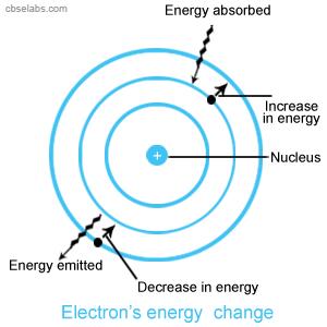 Electron's energy  change