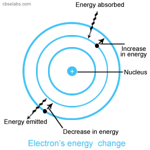 energy changes in electrolysis essay Home » hydrogen production » processes » hydrogen production: electrolysis electrolysis is a promising option for hydrogen production from renewable resources electrolysis is the process of.
