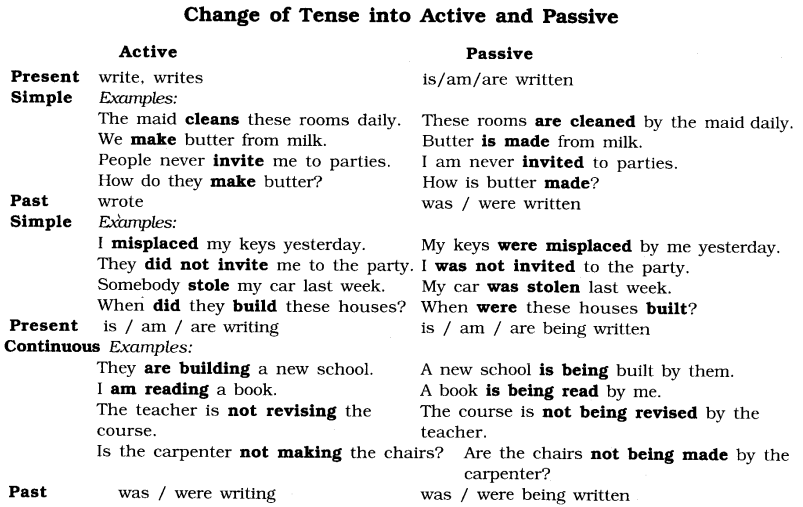 Active And Passive Voice Exercises for Class 6 With Answers CBSE 1