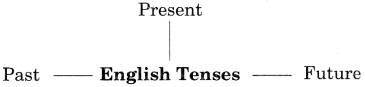 Future Tense Exercise for Class 6 CBSE With Answers 1