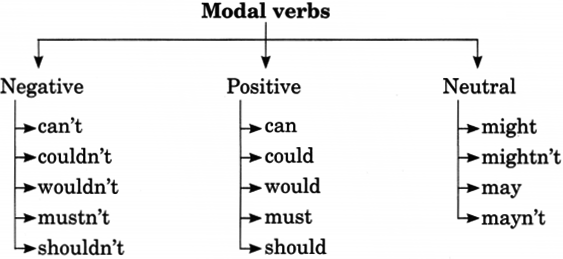 Modals Exercises for Class 8 With Answers 2