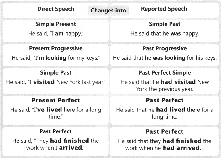 Direct And Indirect Speech Exercises for Class 6 With Answers CBSE 3